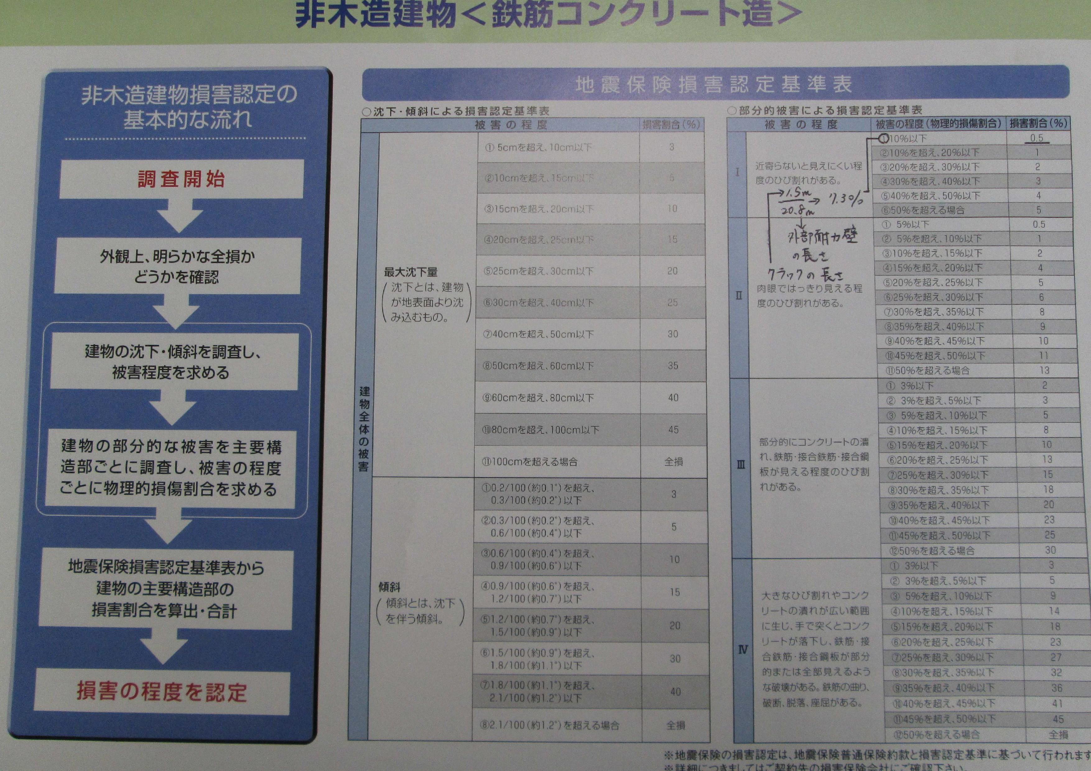 地震被害 計算表